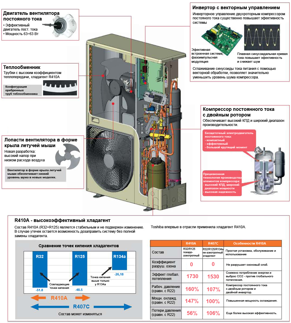 Toshiba Vrf Wiring Diagram Just Schematic Vip All Outdoor Units As Well Ducted And Cassette Indoor